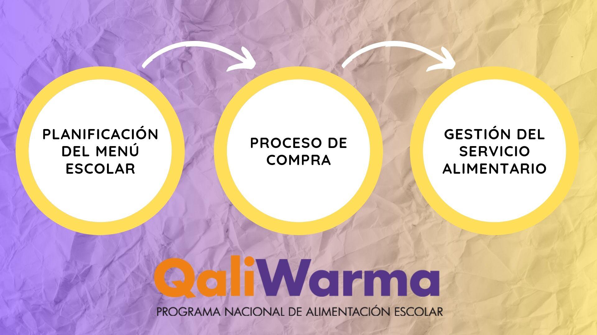 Cómo funciona Qali Warma